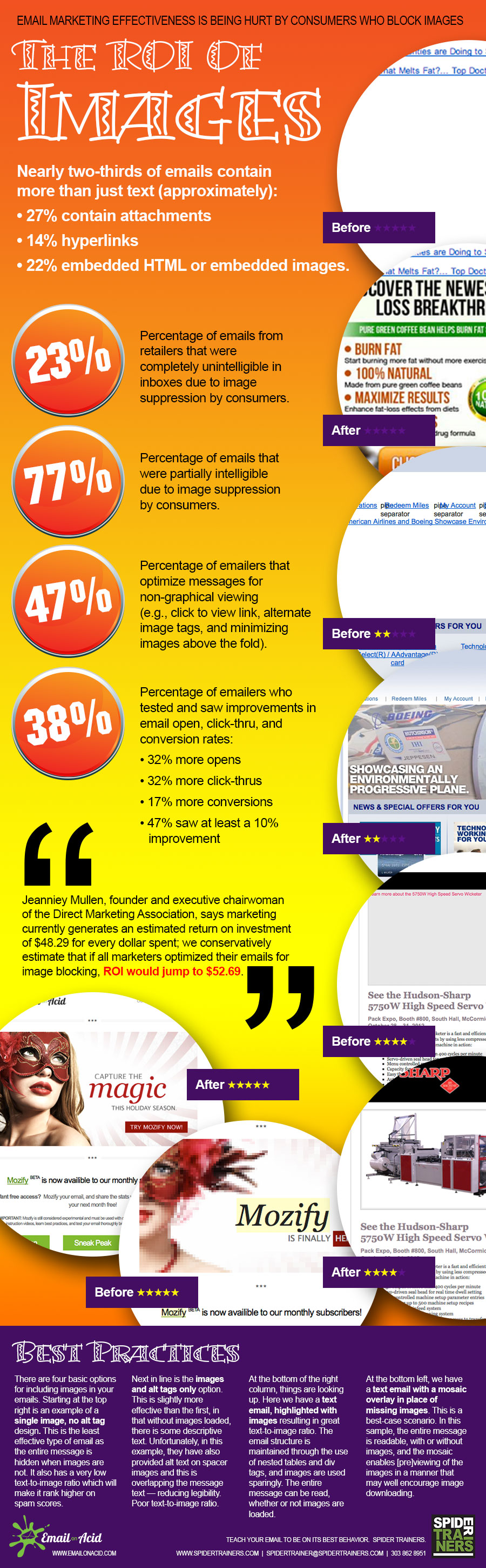 The ROI of images infographic image